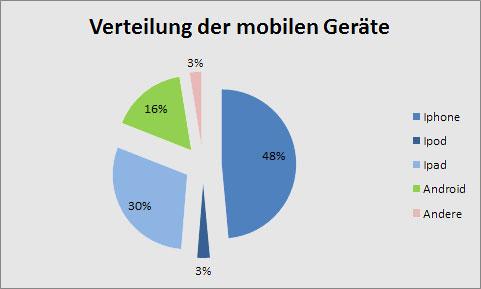 Zugriff der Mobilen Geräte nach OS