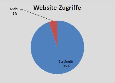 Website-zugriffe